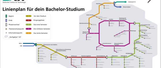 Linienplan fürs Studium: Ein phasenspezifischer Überblick der Angebote am KIT